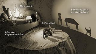 Platos Höhlengleichnis