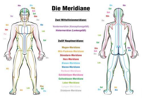 Bildergebnis für Bilder Meridiane